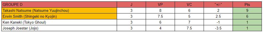 MF Tournament Saison 3 [GROUPE D] Classe14