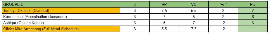 MF Tournament Saison 3 [GROUPE E] Classe15