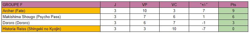 MF Tournament Saison 3 [GROUPE F] Classe16