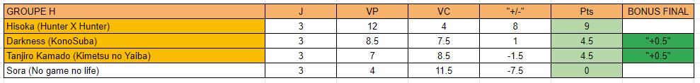 MF Tournament Saison 3 [GROUPE H] Classe18