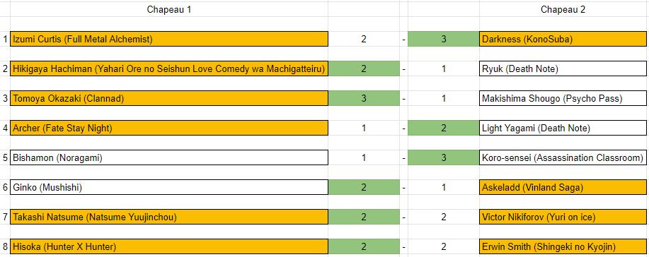 [REGLEMENT/ANNONCES] MF Tournament : Saison 03 Rzosul10
