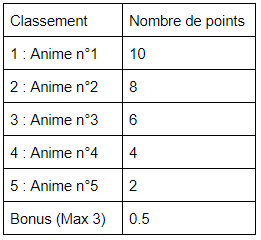 [ANIMATION] Les Prix Manga-Fan Tabl110