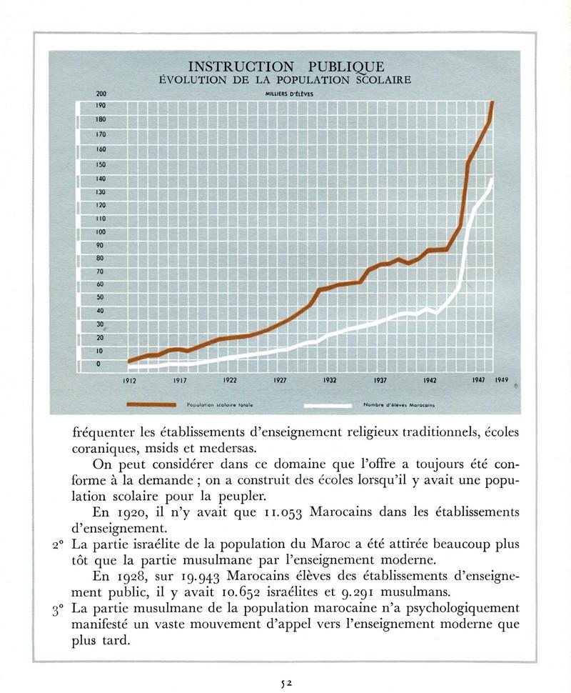 L'Oeuvre de la France au Maroc de 1912 à 1950. - Page 2 Maroc255