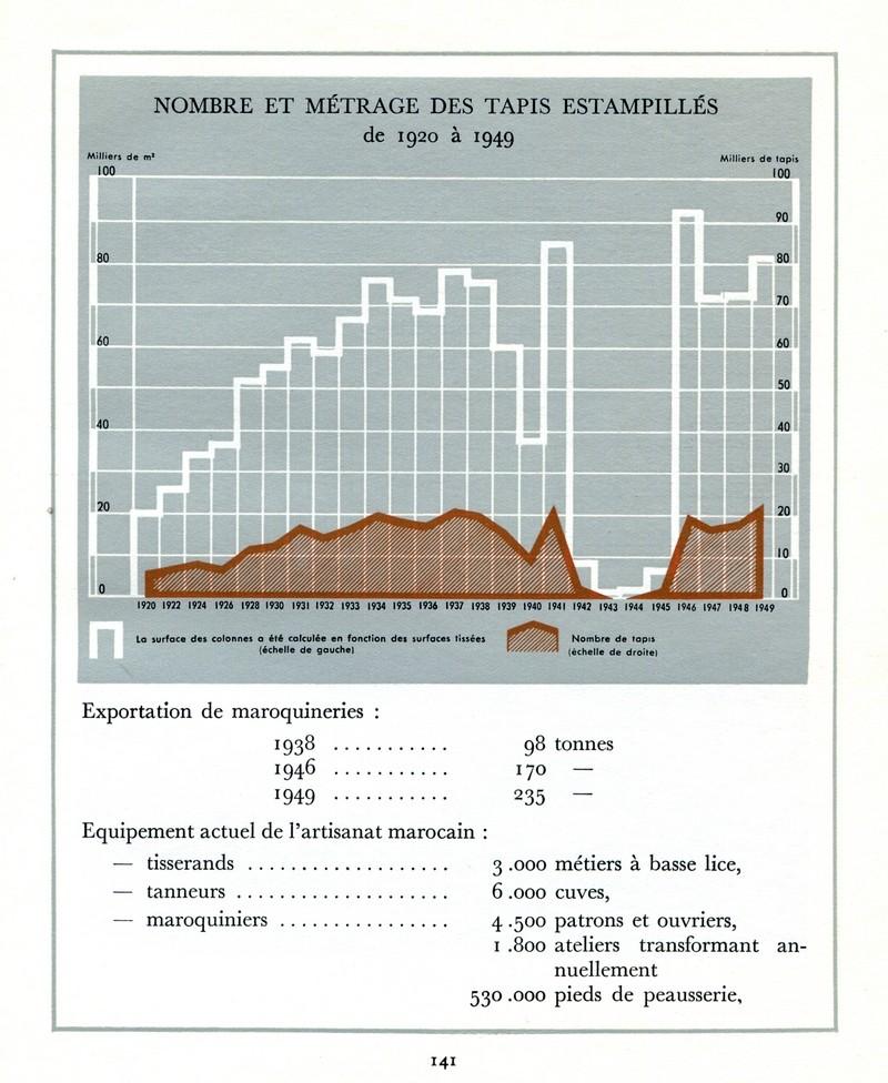 L'Oeuvre de la France au Maroc de 1912 à 1950. - Page 6 Maroc373