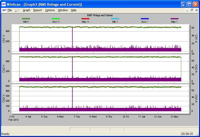 Power  Analyzers  Pm310