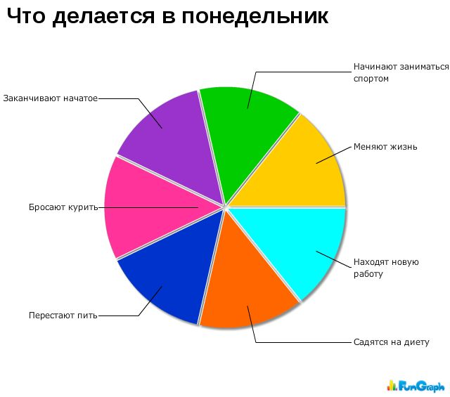 Забавные графики 13474210