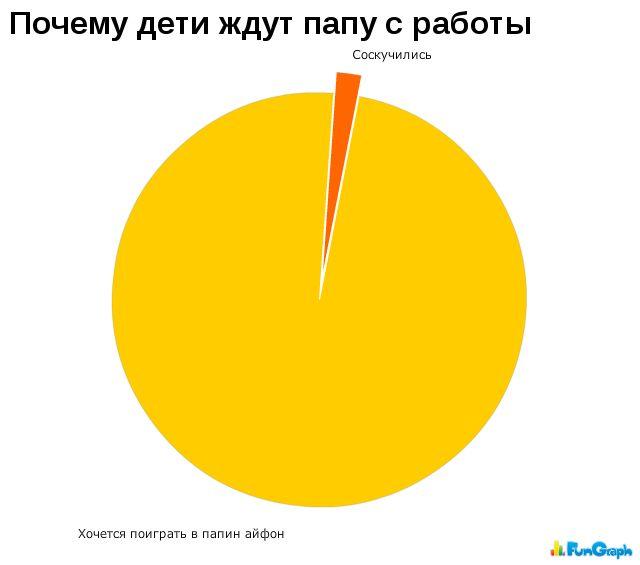 Забавные графики 13474211