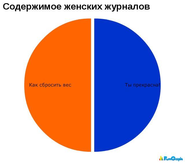 Забавные графики 13474212