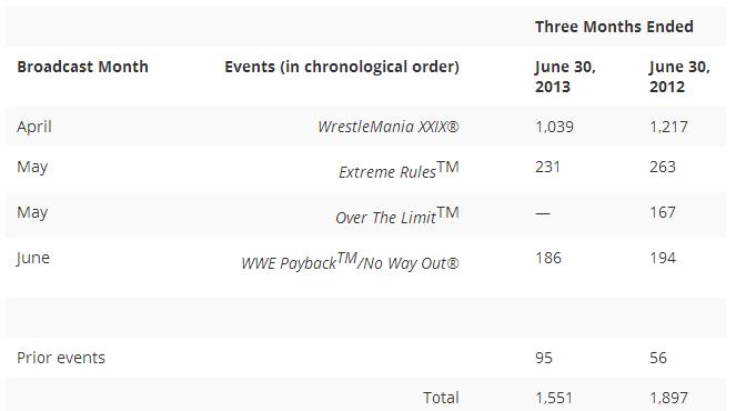 [Divers] Bilan chiffré de la WWE 2013q210