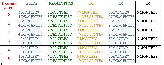 [03] - Montées et descentes saison 2012-2013 Tablea10
