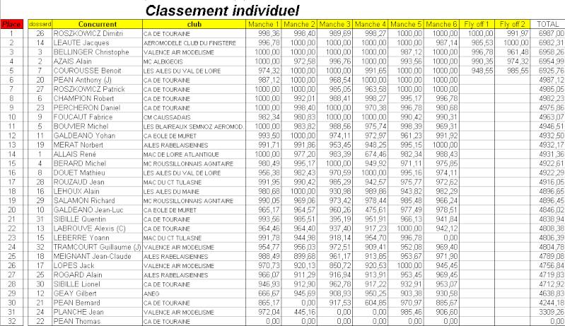Resultats   CDF E7 2013 Classe10