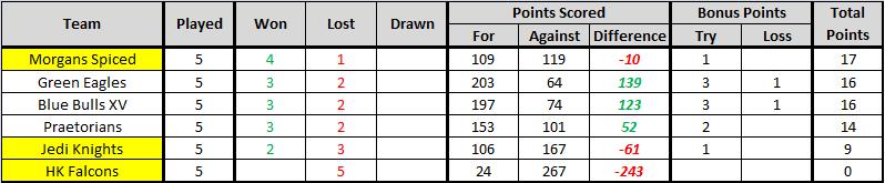 CC League Round 5 G113