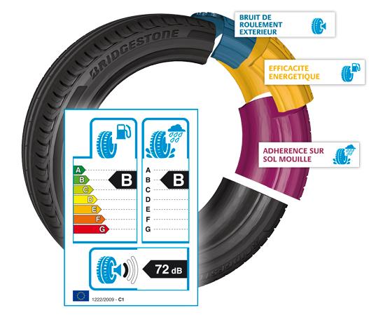 L'étiquetage européen des pneus Europe10