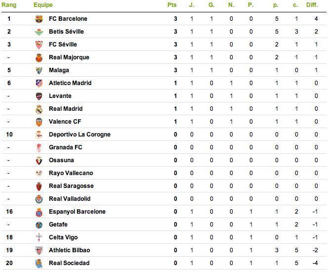 classification of each league Captur20
