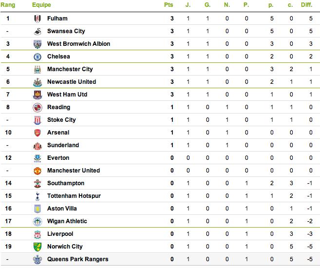 classification of each league Captur21