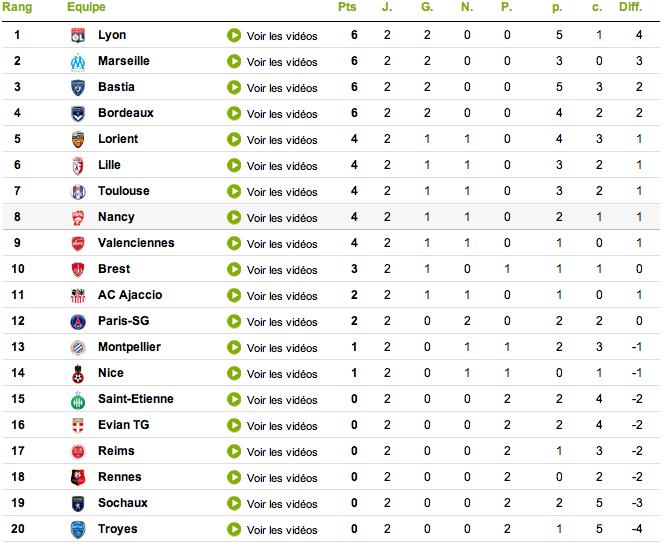 classification of each league Captur23