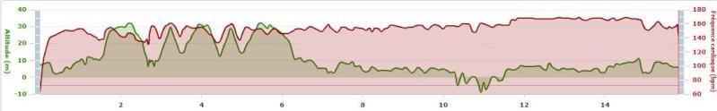 JyC44 ---) Préparation 10 km St-Nazaire du 21 octobre 2012... Saance22