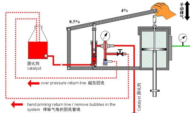 Systeme Pompe pneumatique a piston pour projection résine et gelcoat besoin d'aide !!! 10-112