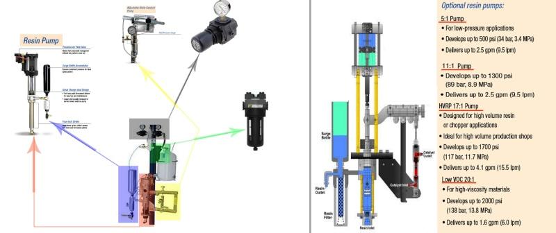 Systeme Pompe pneumatique a piston pour projection résine et gelcoat besoin d'aide !!! System10