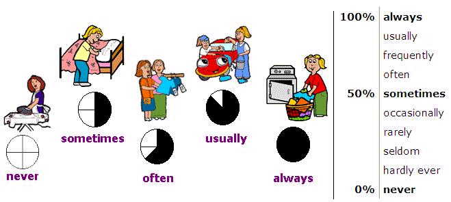 Frequency Adverbs (visual Aids) Adverb10