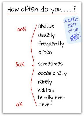 Frequency Adverbs (visual Aids) How_of10