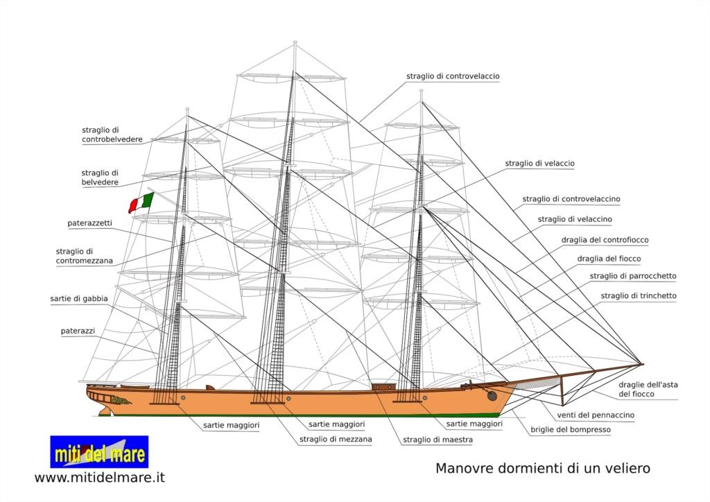 Polacca Veneziana scala 1/150 - Pagina 5 Manovr10
