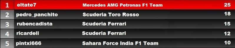 Resultados del GP de Brasil. C_gp_b11