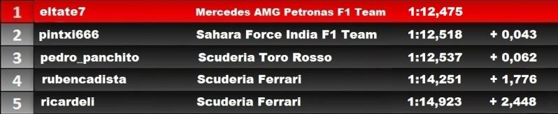 Resultados del GP de Brasil. Q_gp_b11