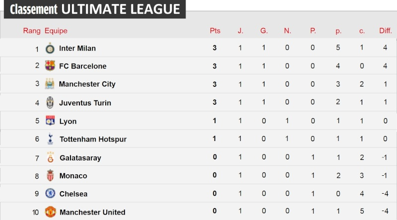 Classement Ultimate League 1are_j10