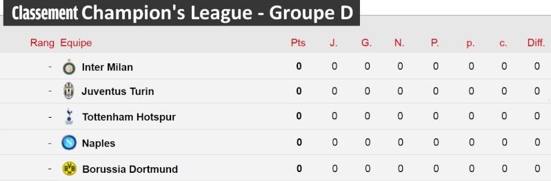 [Classement - Groupe D]  Champion's League Champi12