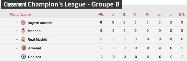 [Classement - Groupe B]  Champion's League Champi15