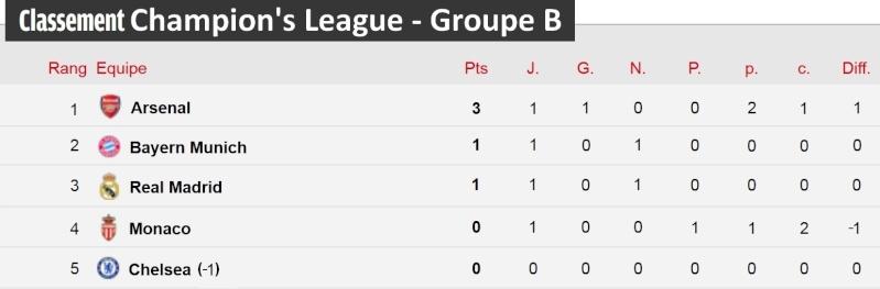 [Classement - Groupe B]  Champion's League Champi21