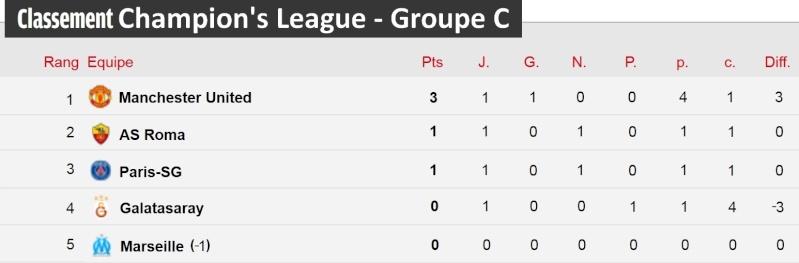 [Classement - Groupe C]  Champion's League Champi23