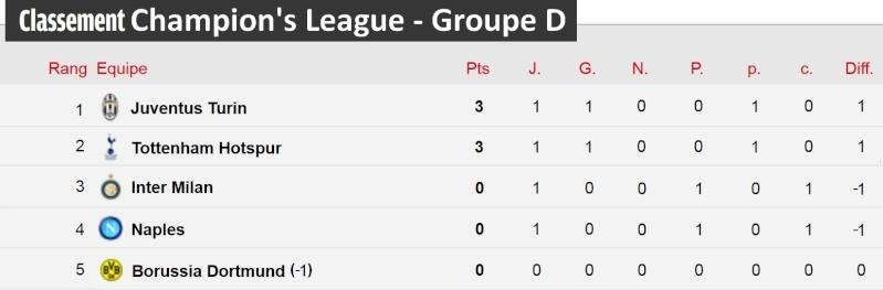 [Classement - Groupe D]  Champion's League Champi24