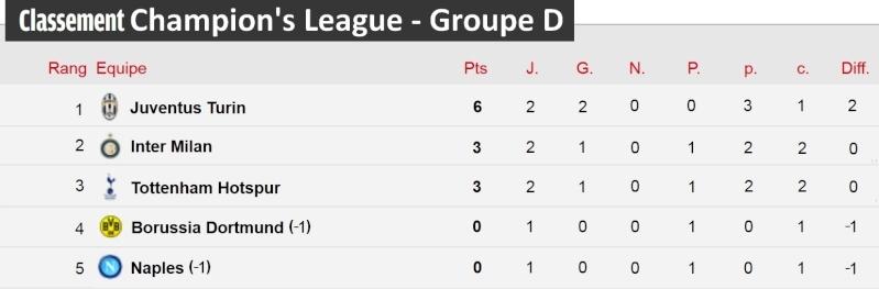 [Classement - Groupe D]  Champion's League Champi25