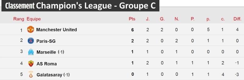 [Classement - Groupe C]  Champion's League Champi26