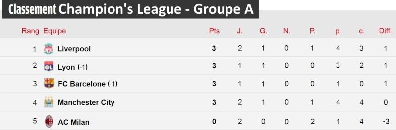 [Classement - Groupe A]  Champion's League Champi28