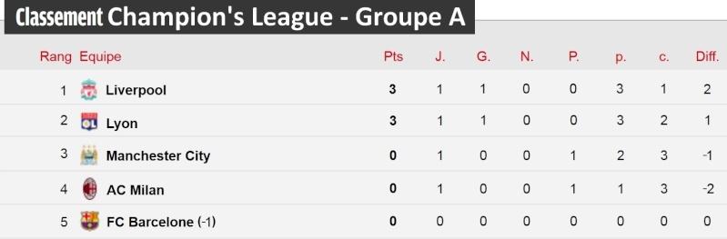 [Classement - Groupe A]  Champion's League Champi29