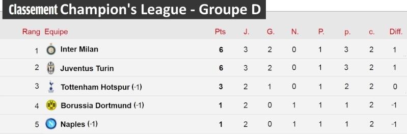 [Classement - Groupe D]  Champion's League Champi30