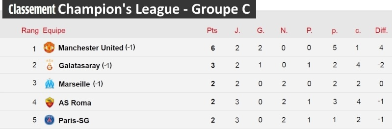 [Classement - Groupe C]  Champion's League Champi31