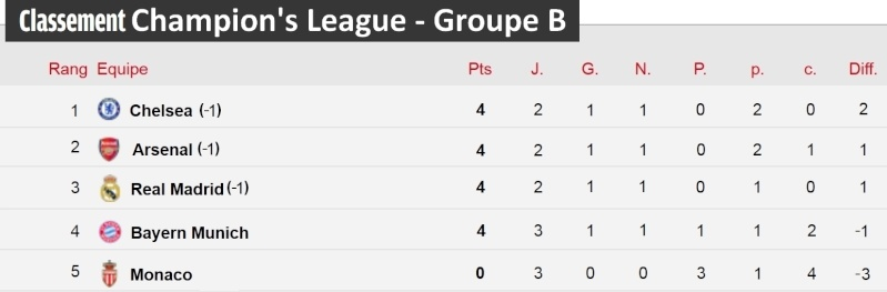 [Classement - Groupe B]  Champion's League Champi32