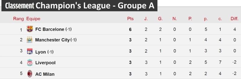 [Classement - Groupe A]  Champion's League Champi33
