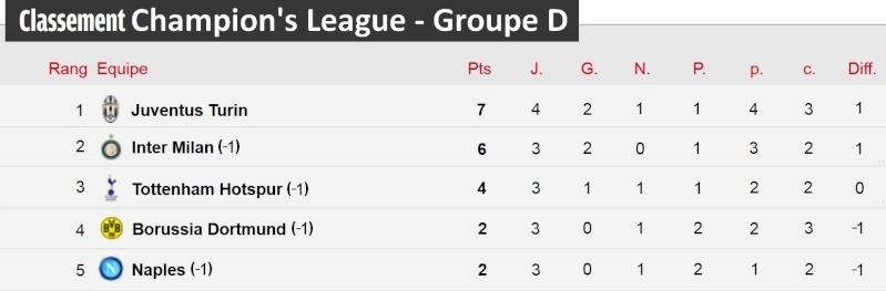[Classement - Groupe D]  Champion's League Champi34