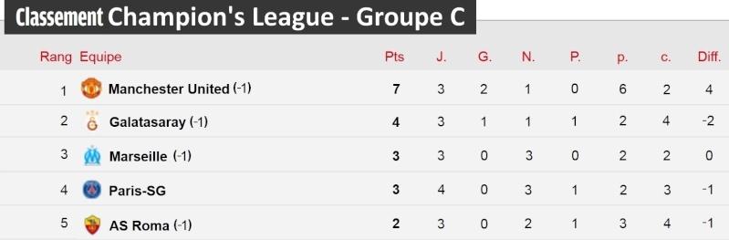[Classement - Groupe C]  Champion's League Champi35