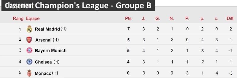 [Classement - Groupe B]  Champion's League Champi36
