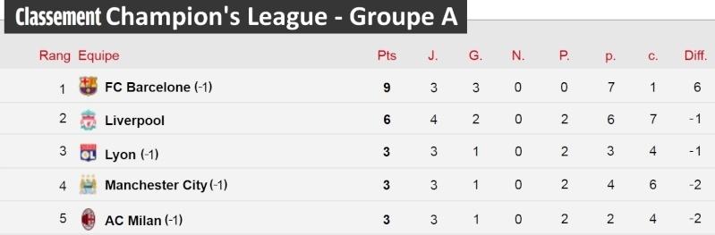 [Classement - Groupe A]  Champion's League Champi37