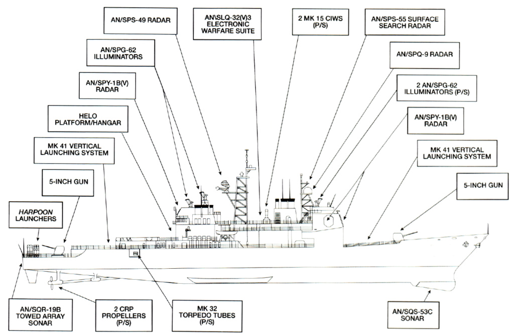 CROISEURS LANCE-MISSILES CLASSE TICONDEROGA Classe21