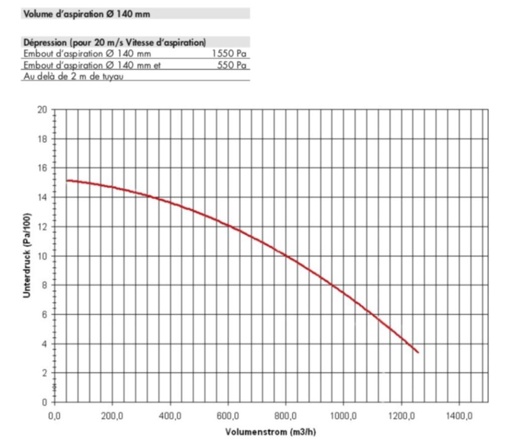 Panne moteur aspiration centralisée AF 14 - Page 2 Courbe10