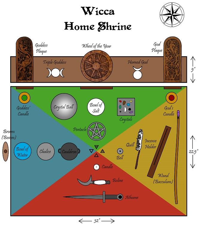 L'Autel Druidique du Druide Nordique dans les textes et dans l'Histoire Abel6616