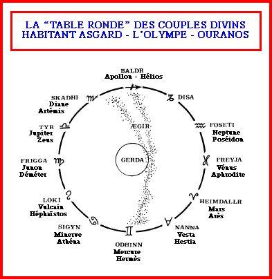 Les signes Astrologiques, les dieux et leurs symboles runique associés Dscn1022